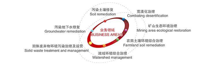 中科鼎实环境工程业务领域